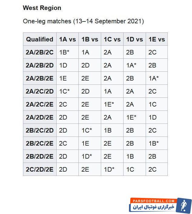 با افزایش تیمهای لیگ قهرمانان آسیا امکان رویارویی تیمهای صدرنشین در مرحله یک هشتم نهایی وجود دارد و چه بسا در این مرحله هم به هم برسند.