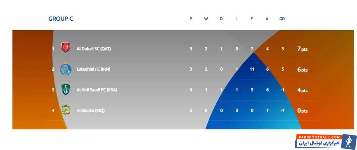 با اتمام هفته سوم لیگ قهرمانان آسیا ۲۰۲۱ تکلیف جدول گروه C مشخص شد و استقلال با ۶ امتیاز در رده دوم قرار گرفت.