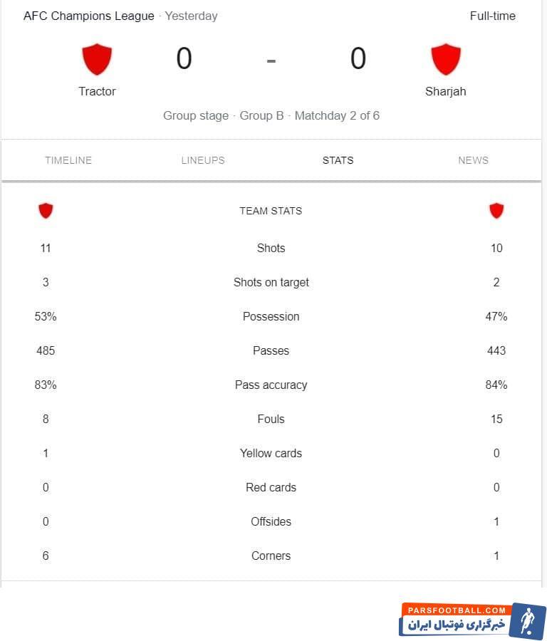 تیم تراکتور در دومین بازی از مرحله گروهی هم در برابر حریف به نتیجه مساوی دست پیدا کرد و اینبار در برابر شارجه و با نتیجه صفر بر صفر.