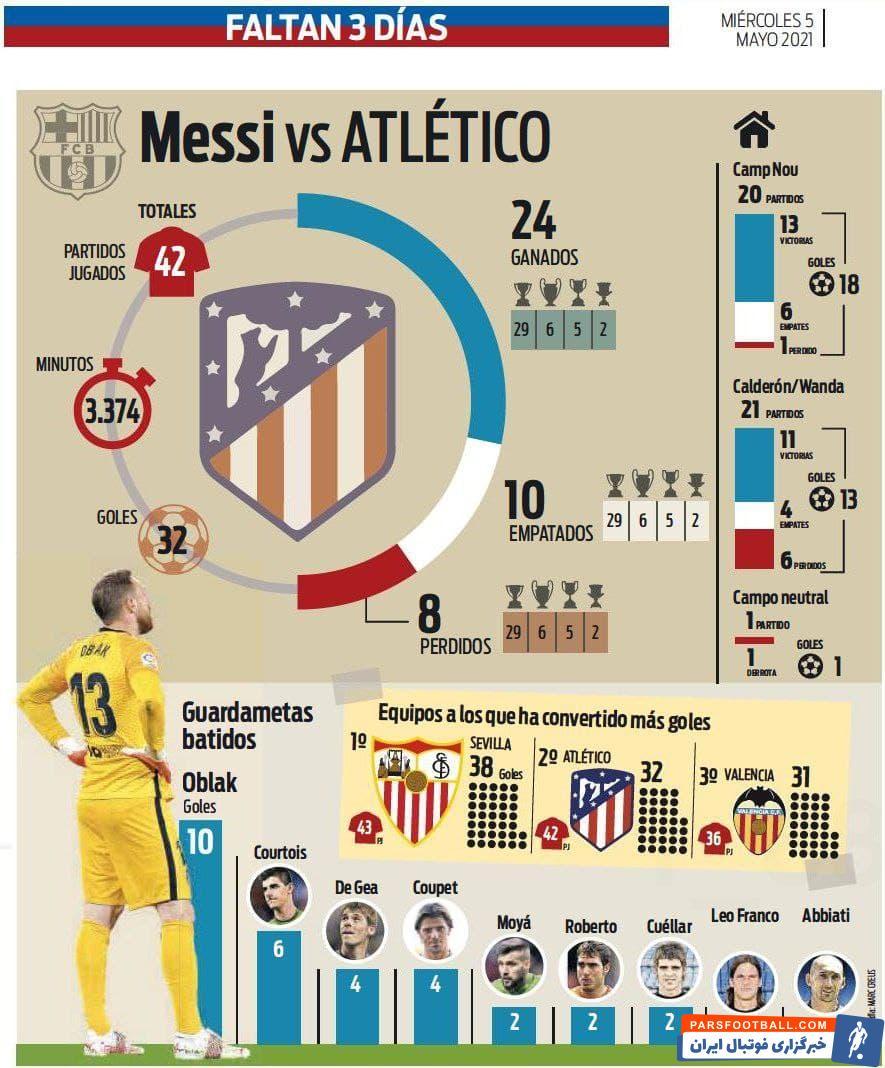 لیونل مسی در 42 بازی در میدان برابر اتلتیکو در این سالها حضور یافته و در این مدت آمار خیره کننده 32 بار گلزنی را به ثبت رسانده است.