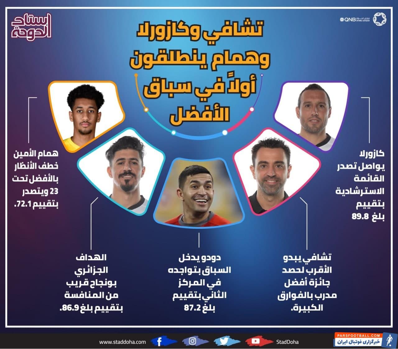 براساس یک نظرسنجی از هیئت انتخاب برترین های فصل لیگ ستارگان قطر، جایزه بهترین مربی و بازیکن فصل گذشته به ژاوی و کازورلا رسید.