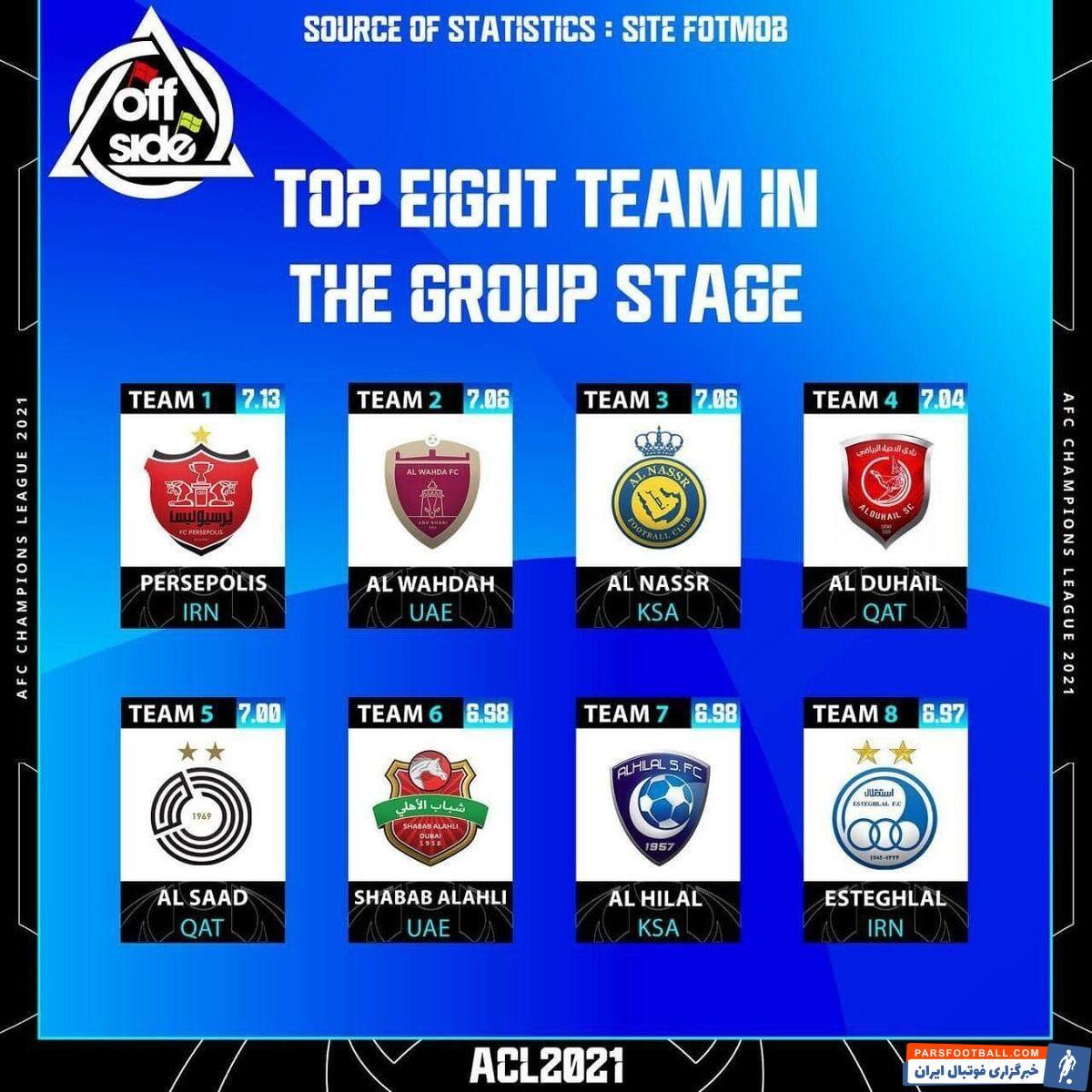 در گزارشی که وبسایت آفساید منتشر کرده، پرسپولیس بهترین تیم لیگ قهرمانان است و بیشترین نمره را به خود اختصاص داده است.