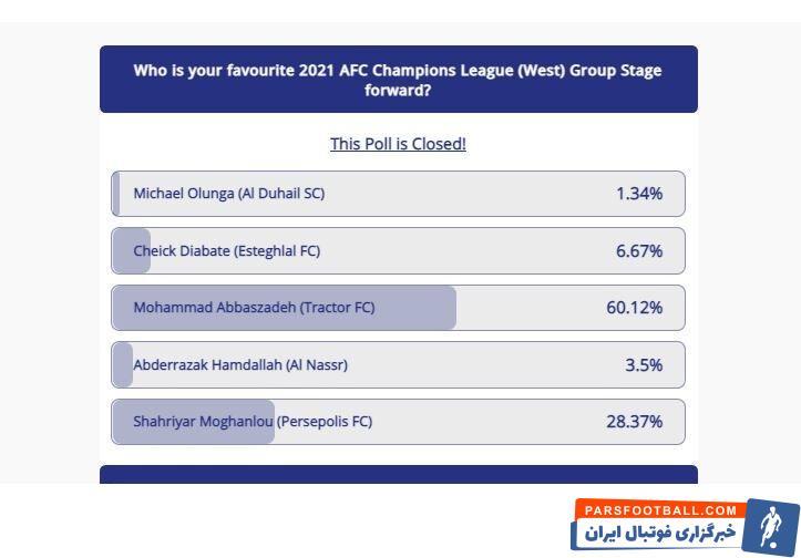 بعد از محمد عباس زاده مغانلو بازیکن پرسپولیس و شیخ دیاباته بازیکن استقلال به ترتیب با کسب ۲۸ و ۶ درصد آراء در رده دوم و سوم قرار گرفتند.