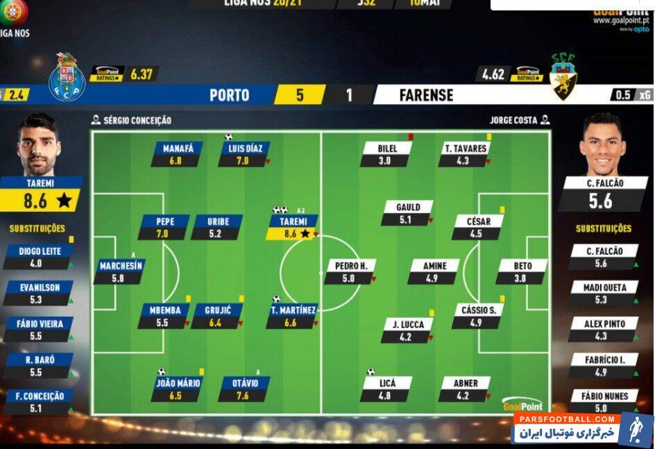 مهدی طارمی بعد از درخشش در دیدار دو تیم پورتو و فارنسی، بالاترین امتیاز را بین بازیکنان داخل زمین از آن خود کرد.