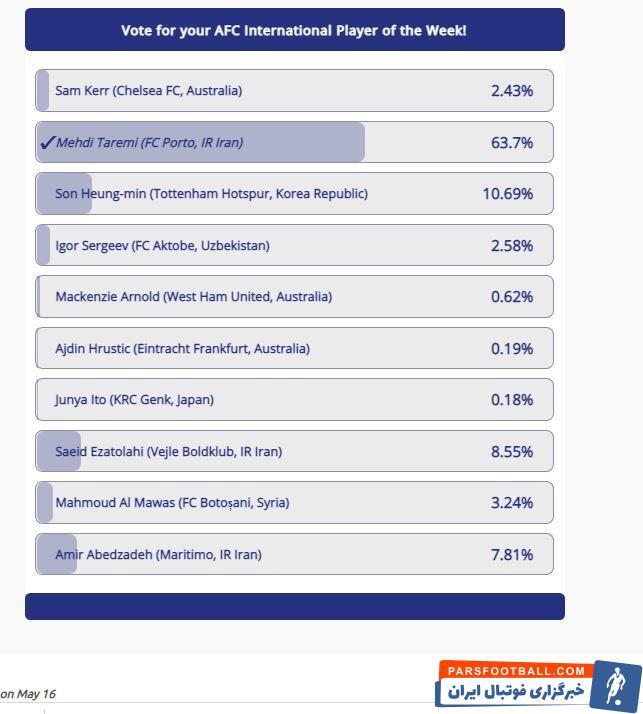 مهدی طارمی در این نظرسنجی با کسب ۶۳ درصد آراء مین سون ستاره کرهای تاتنهام را کنار زد و به عنوان بهترین لژیونر هفته آسیا انتخاب شد.