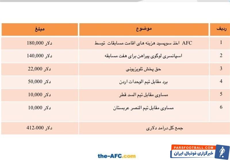سعید آذری دست به نقد پول فولاد را از AFC گرفت