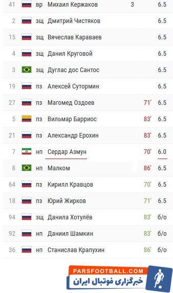 نمره فنی متوسط 6 از سوی خبرگزاری ورزشی چمپیونات روسیه با مشارکت کاربرانش به بازی 70 دقیقهای سردار آزمون برابر اوفا تعلق گرفت.