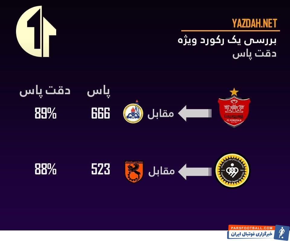 تیم سپاهان در حالی مقابل مس رفسنجان به پیروزی رسید که بازیکنان این تیم ۵۲۳ پاس در طول بازی دادند و دقت پاس ۸۸٪ را ثبت کردند.