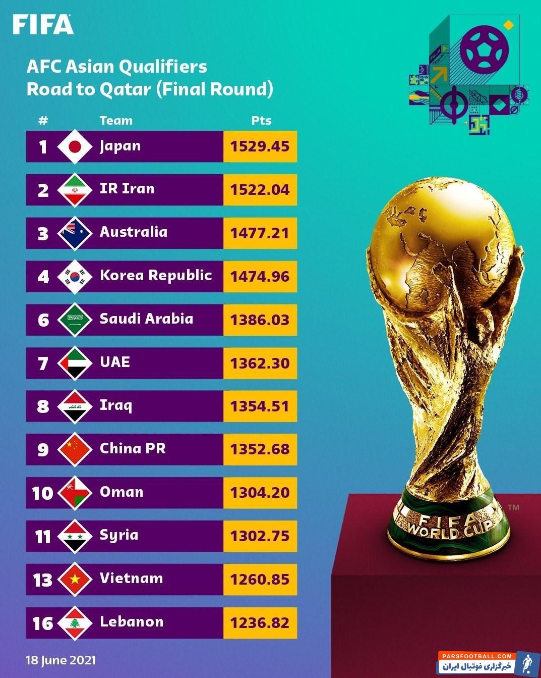 سیدبندی مقدماتی جام جهانی 2022 قطر از نگاه رسمی فیفا