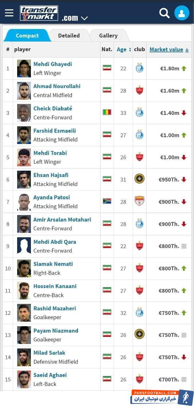 در جدیدترین آپدیت سایت ترانسفر مارکت، مهدی قایدی با رشدی 200 هزار یورویی، ارزشمندترین بازیکن ایرانی لیگ برتر شد.