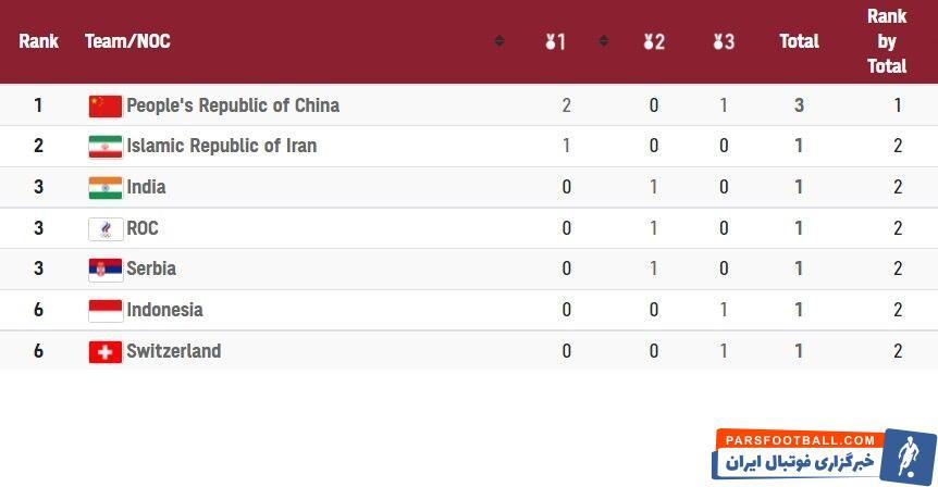 کاروان ایران با این مدال طلا جواد فروغی بعد از چین که با کسب دو مدال طلا و یک مدال برنز صدرنشین توزیعمدالها است، در جایگاه دوم قرار گرفت.