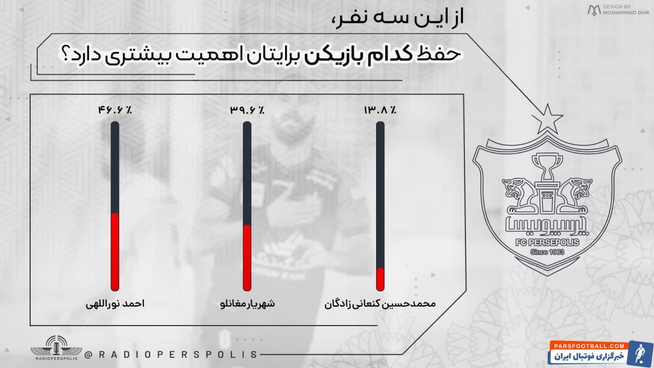 حفظ احمد نوراللهی خواسته مجازی هواداران از مدیران پرسپولیس