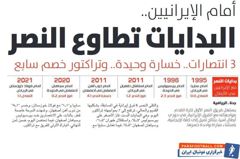 تیم النصر عربستان امروز در حالی به مصاف تراکتور خواهد رفت که سابقه دو دهه ای از دیدارهای این تیم مقابل نمایندگان ایران وجود دارد